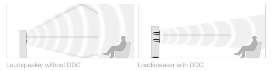 左圖是一般不具DDC技術的喇叭聲波擴散示意,右方是具有DDC技術的擴散示意,聲音減少了傳遞到天花板和地板的量能,直接往聆聽者的位置高度發送。